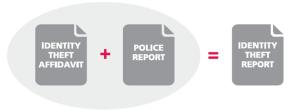 identitytheft_report