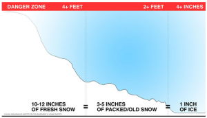 snow_collapse_chart