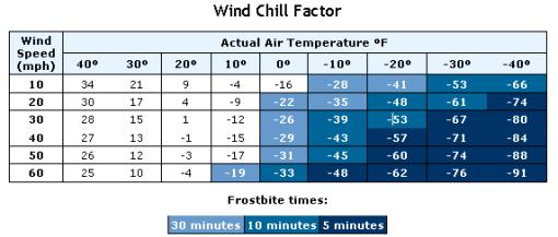 windchill_chart