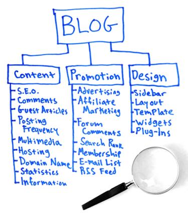 blogconcept